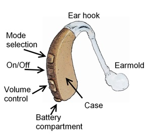 behind-the-ear-hearing-aids-parts